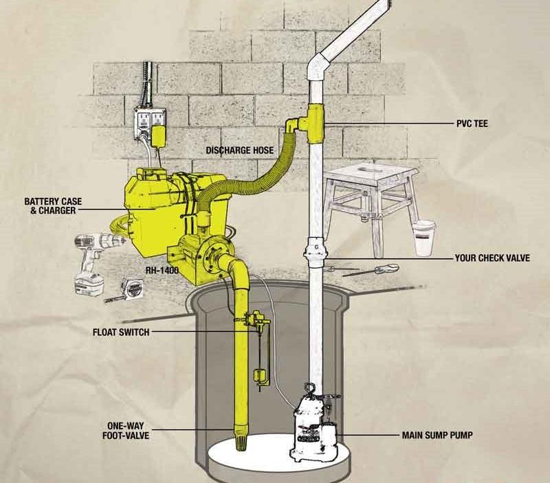 sump pumps basement sump pump sales service and installation rh waterwellpumpinstallationandservice com sump pump basement watchdog sump pump basement water