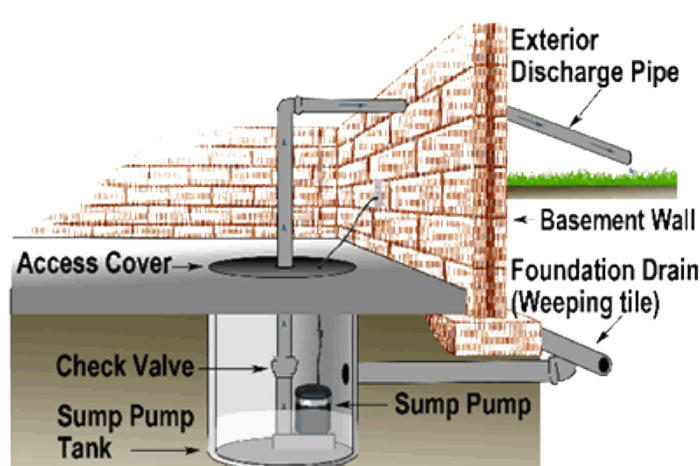 Sump Pumps Basement Sump Pump Sales Service Installation - Basement pumps